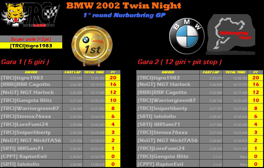 [FM4 Twin Night German BMW] Risultati e classifiche ufficiali Risult12