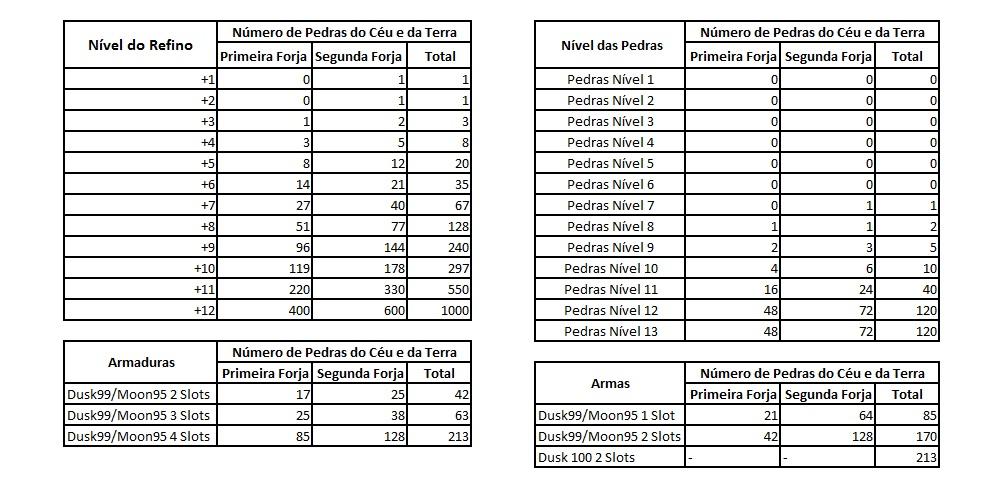 Quantidade de Pedras para o UP Nirvana Nirvan10