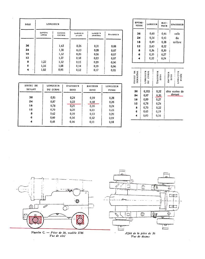 affûts des canons 118f-822