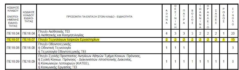 Ανακοίνωση προκήρυξης προγράμματος Ε.Π.ΠΑΙ.Κ. 2012-2013 Eppaik10