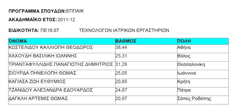 Αποτελέσματα ΕΠΠΑΙΚ 2011-2012 Iiiiii12