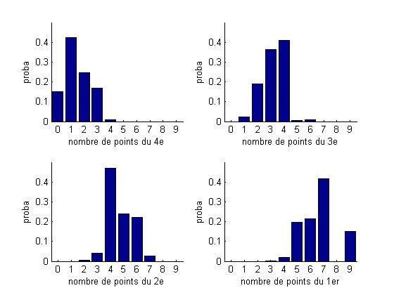 Euro et statistiques Poule111