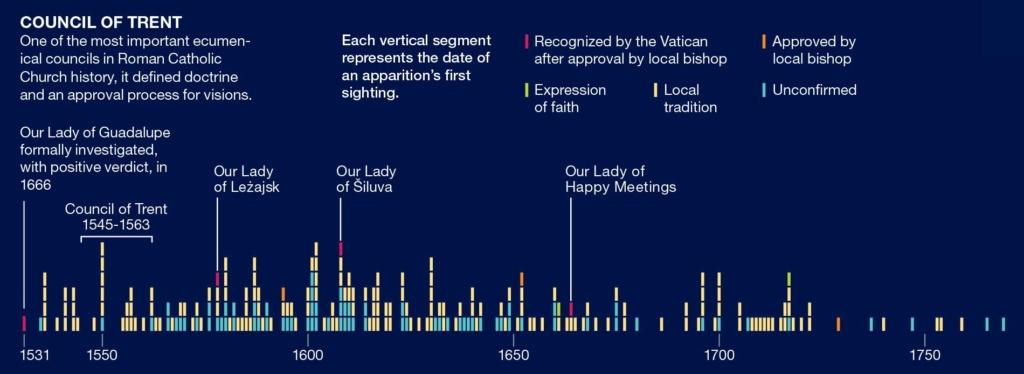 500 d'Apparitions de la Sainte Vierge Marie ! 61438010