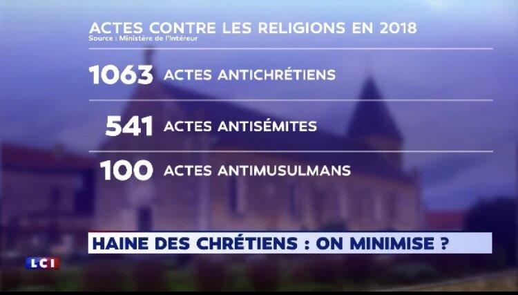 FRANCE : Actes contre les Religions en 2018 - Haine contre les Chrétiens ? Ob_03610