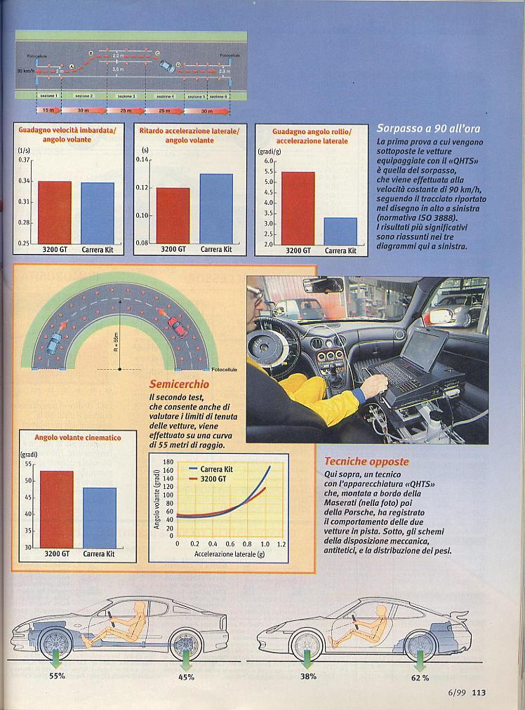 megaprova 3200gt vs 996 carrera ....quattroruote...giugno 1999 03111