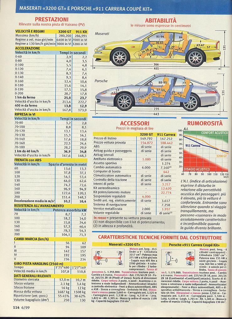 megaprova 3200gt vs 996 carrera ....quattroruote...giugno 1999 03211