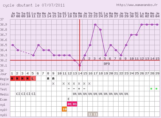 Leeloo : 38 semaines d'espoir et une vie de bonheur Graph10