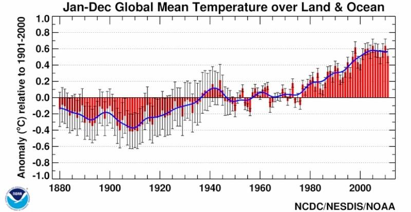 Evolution de la température de la terre. 20110110