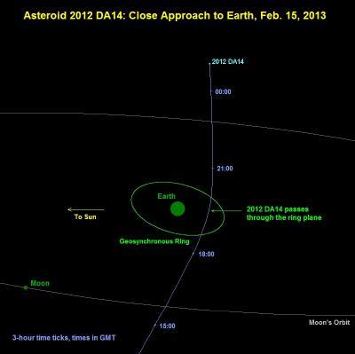 2013: Un astéroïde va frôler la Terre le 15 Février 2013 - Page 2 2012da10