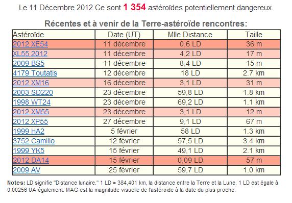 Passage de l'astéroïde Toutatis le 12/12/12 Astero10