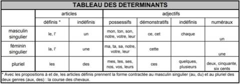 Cahiers D Orthographe Francaise
