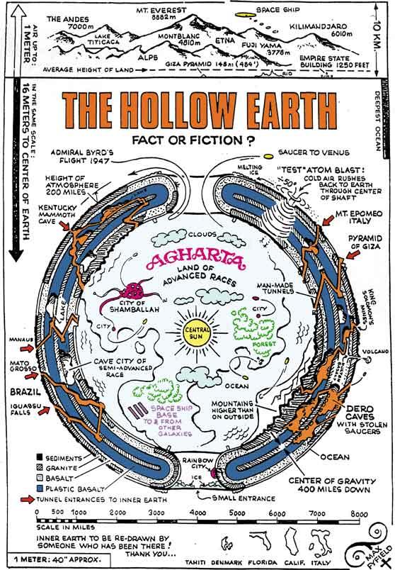 La teoría de la Tierra hueca Tierra11