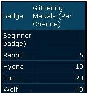 Quest Lineage 2 - Upando Level Collectors 112