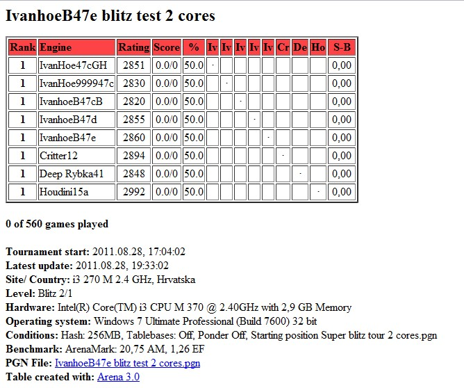 IvanhoeB47e /  Houdini20  blitz test tour 2 core...finished.. Scree297
