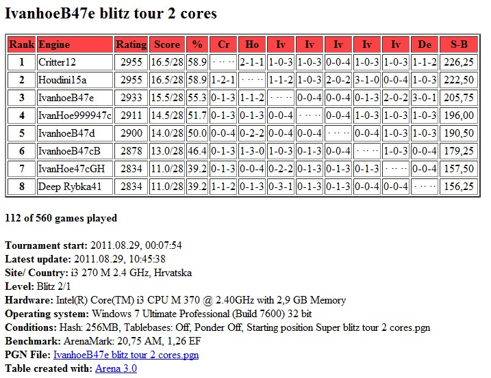 IvanhoeB47e /  Houdini20  blitz test tour 2 core...finished.. Scree300