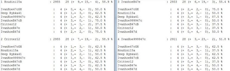 IvanhoeB47e /  Houdini20  blitz test tour 2 core...finished.. Scree303