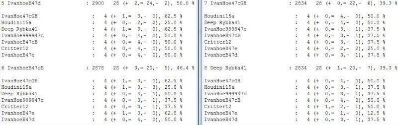 IvanhoeB47e /  Houdini20  blitz test tour 2 core...finished.. Scree304