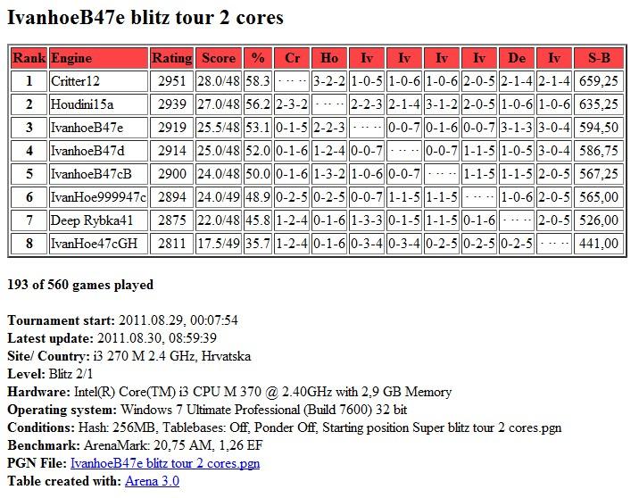 IvanhoeB47e /  Houdini20  blitz test tour 2 core...finished.. Scree312