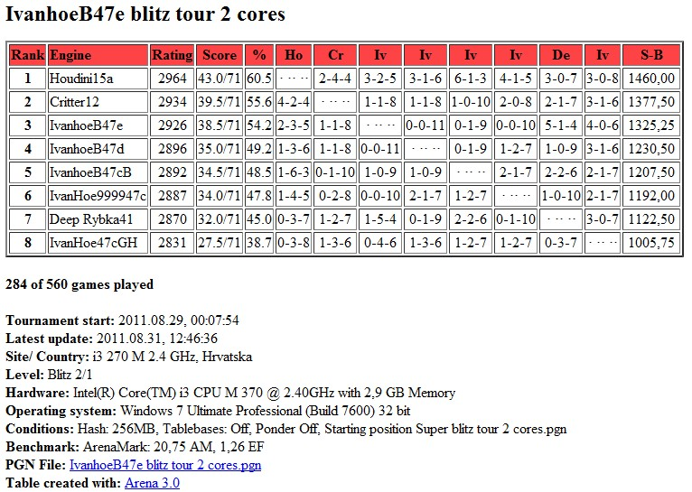 IvanhoeB47e /  Houdini20  blitz test tour 2 core...finished.. Scree319