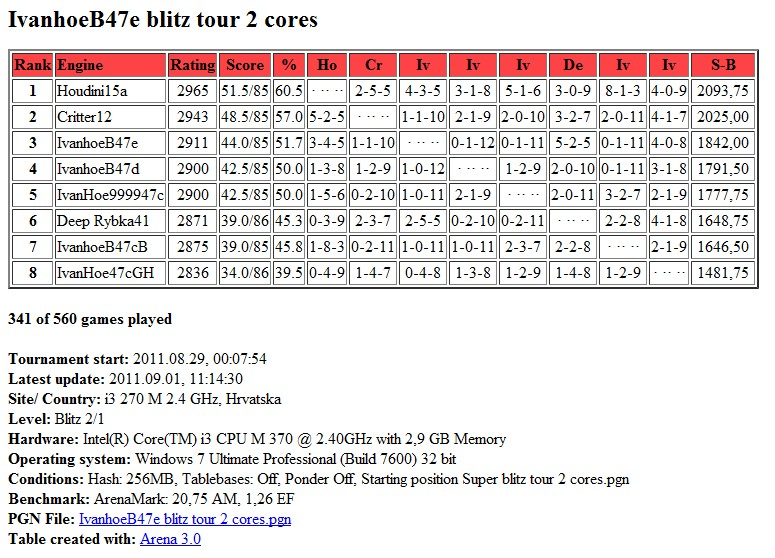 IvanhoeB47e /  Houdini20  blitz test tour 2 core...finished.. Scree325