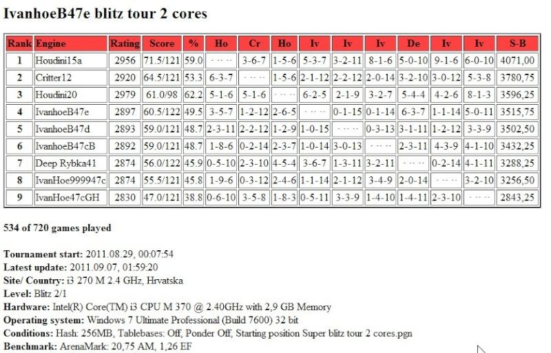 IvanhoeB47e /  Houdini20  blitz test tour 2 core...finished.. Scree364