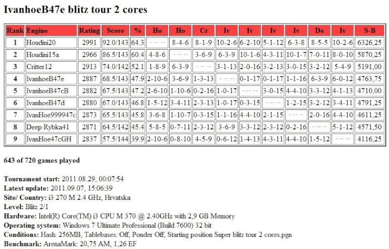 IvanhoeB47e /  Houdini20  blitz test tour 2 core...finished.. Scree367