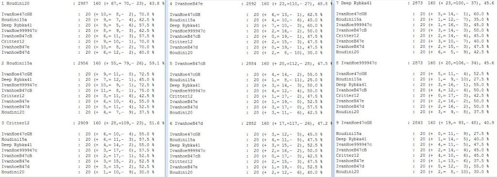 IvanhoeB47e /  Houdini20  blitz test tour 2 core...finished.. Scree373