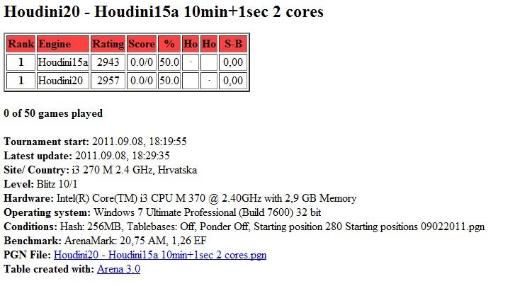 Houdini20 vs Houdini15a blitz match ( 10 min + 1sec ) ...finished.. Scree380