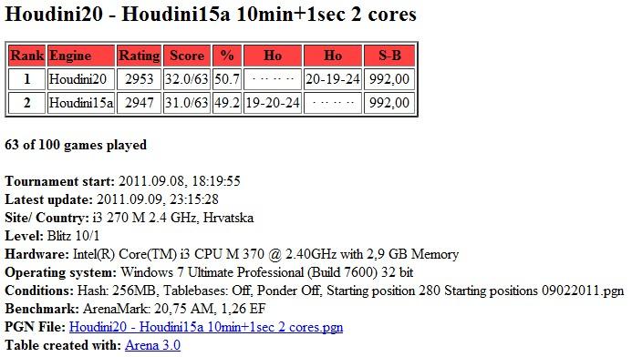 Houdini20 vs Houdini15a blitz match ( 10 min + 1sec ) ...finished.. Scree389
