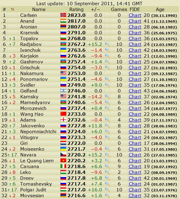 Newest rating list... list of best players... - Page 2 Scree395