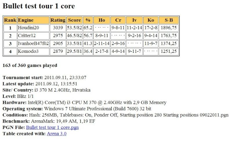 Hodini20/Komodo3/IvanhoeB47f02  bullet test tour finished Scree411