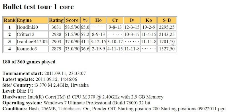 Hodini20/Komodo3/IvanhoeB47f02  bullet test tour finished Scree412