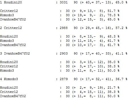 Hodini20/Komodo3/IvanhoeB47f02  bullet test tour finished Scree414