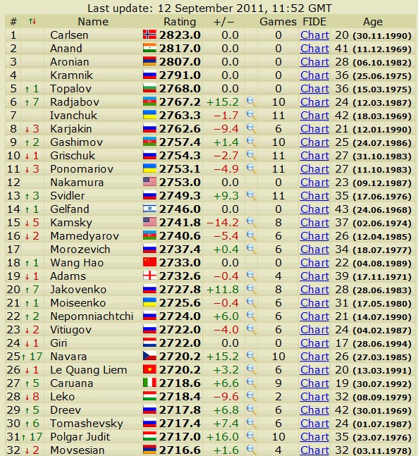 Newest rating list... list of best players... - Page 2 Scree416