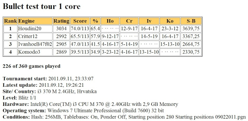 Hodini20/Komodo3/IvanhoeB47f02  bullet test tour finished Scree417