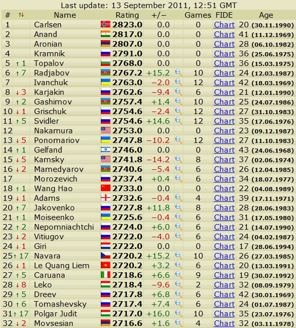 Newest rating list... list of best players... - Page 2 Scree424