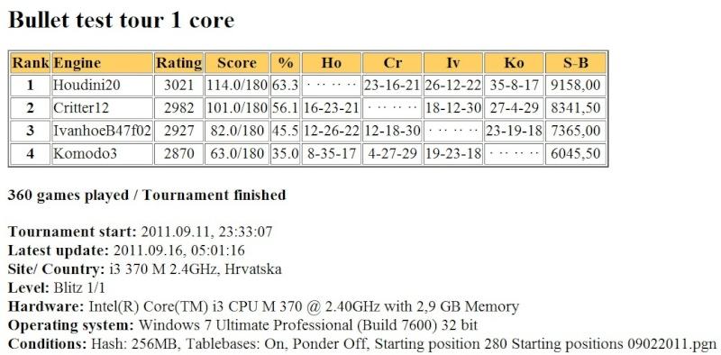 Hodini20/Komodo3/IvanhoeB47f02  bullet test tour finished Scree438