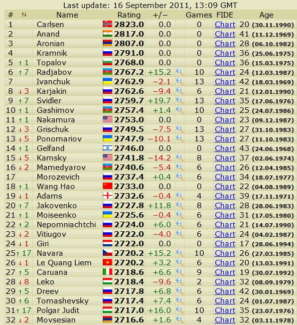 Newest rating list... list of best players... - Page 2 Scree443