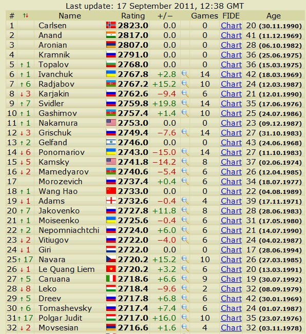 Newest rating list... list of best players... - Page 2 Scree455
