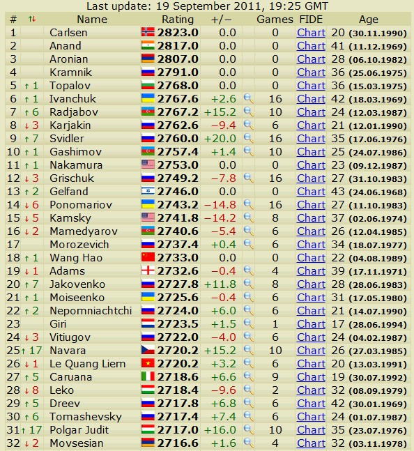 Newest rating list... list of best players... - Page 2 Scree482