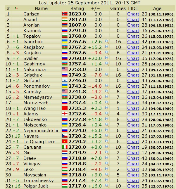 Newest rating list... list of best players... - Page 2 Scree511