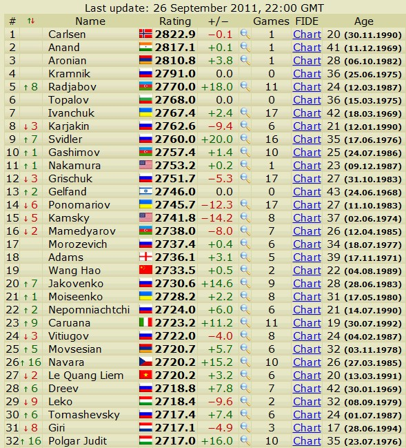 Newest rating list... list of best players... - Page 2 Scree519