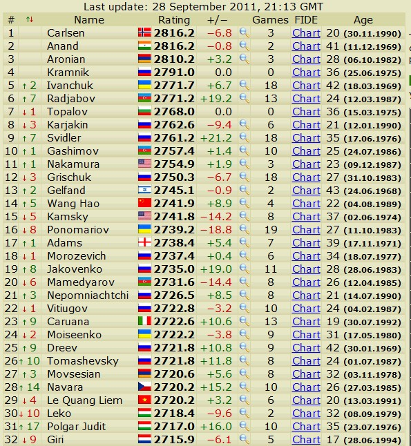 Newest rating list... list of best players... - Page 2 Scree531