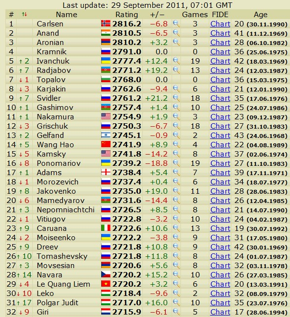 Newest rating list... list of best players... - Page 2 Scree533