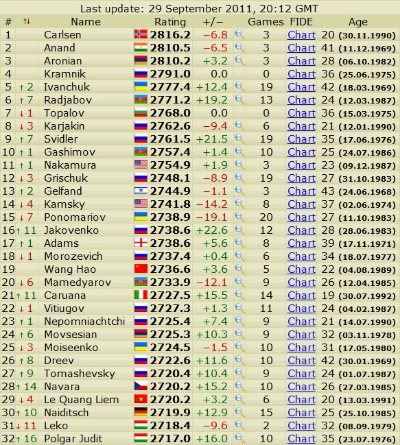 Newest rating list... list of best players... - Page 2 Scree540