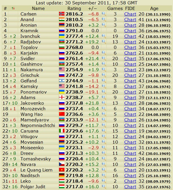 Newest rating list... list of best players... - Page 2 Scree541