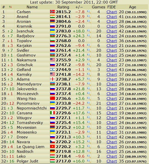 Newest rating list... list of best players... - Page 2 Scree550