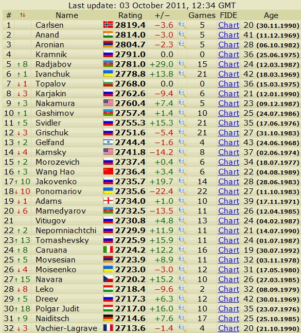 Newest rating list... list of best players... - Page 2 Scree557
