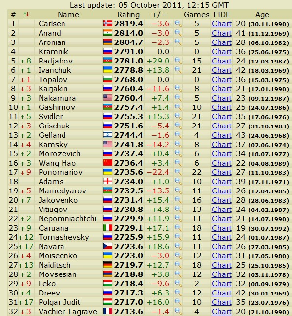 Newest rating list... list of best players... - Page 2 Scree568