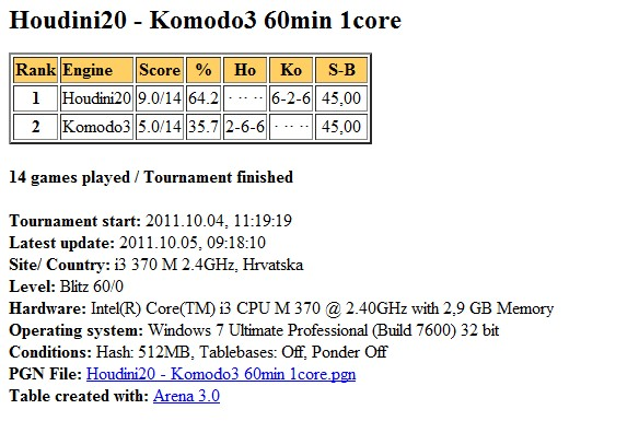 Houdini20 - Komodo3 60min 14 games... finished Scree574